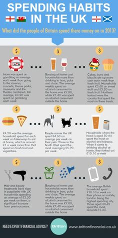 So, what were the main spending habits in the UK? #money #spendinghabits #2013 #UK http://www.brittonfinancial.co.uk/