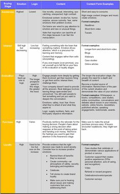 Making It Easy for You: Summary Table  Does this seem like a lot to think about? To make it less daunting, I've summarized the information in a table that you can use when planning your content marketing strategy:    Read more: http://www.marketingprofs.com/articles/2013/11443/in-content-marketing-people-buy-on-emotion-and-rationalize-with-logic-is-a-mistake-pt-2#ixzz2cWt0tqeO