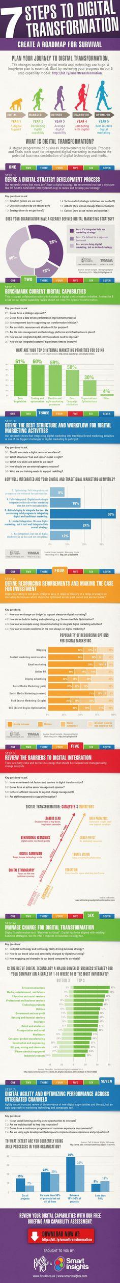 7 Steps to Digital Transformation - #infographic #digitalmarketing. How far advanced are you?