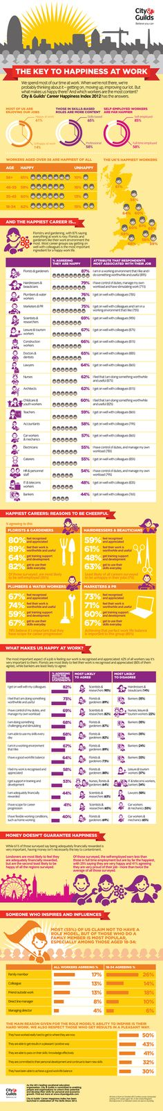 Career Happiness Index 2012 #infographic - insights into what people in the UK consider to be the most important factors contributing to their happiness at work. Of those surveyed, gardeners & florists topped the list of happiest workers, followed by hairdressers & plumbers. Meanwhile, bankers, IT professionals & #HR workers are the least happy.