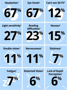 Headaches,Eye strain,3D TV,Light sensitivity,Reading difficulties,Nausea,Double vision,Nervousness,Dizziness,Fatigue,Distorted vision,Lack of depth perception