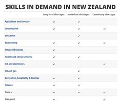 Skills in demand in New Zealand. Study abroad with Riya Education !!! We are overseas education consultants with branches across India. For details visit our website.