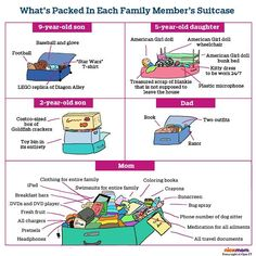 """AKA """"Mom's Suitcase Is the Largest Because She Has To Pack EVERYTHING For EVERYONE."""""""