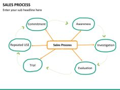 Sales Process PowerPoint Template | SketchBubble Sales Process, Color Themes, The Help, Presentation, Templates, Stencils, Vorlage, Models
