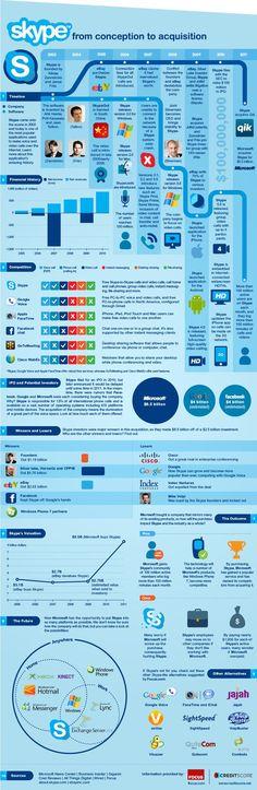Skype, célebre software de VOIP hizo colar mucha tinta el último año. No habrá hecho falta mucho tiempo para que un sitio nos vuelva a trazar la vida del proyecto Skype en forma de infografía, de su creación en 2003 a su adquisición por Microsoft en mayo del 2011 por 8500 millones de dólares.
