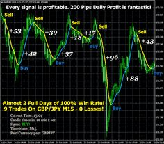 200 Pips Daily Profit Software uses a unique mathematical formula. Trading Strategies, Forex Trading, Software, Unique, Text Posts