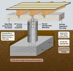 Understanding Pier and Beam Foundations