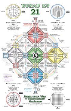 Synchronotron - How to Enter the Hunab Ku 21 Alchemy Symbols, Mayan Symbols, Mayan Tattoos, Human Design System, Robot Animal, Magick Book, Doodle Designs, Flower Of Life, E Cards