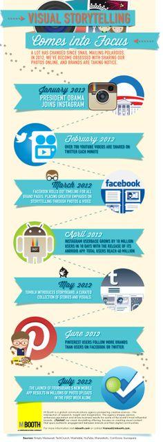 Visual Storytelling Infographic