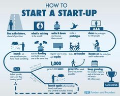 @Glen Gilmore: A Roadmap for #Startup Success #Entrepreneurship via @Jonha Revesencio @AlexanderD_Beck