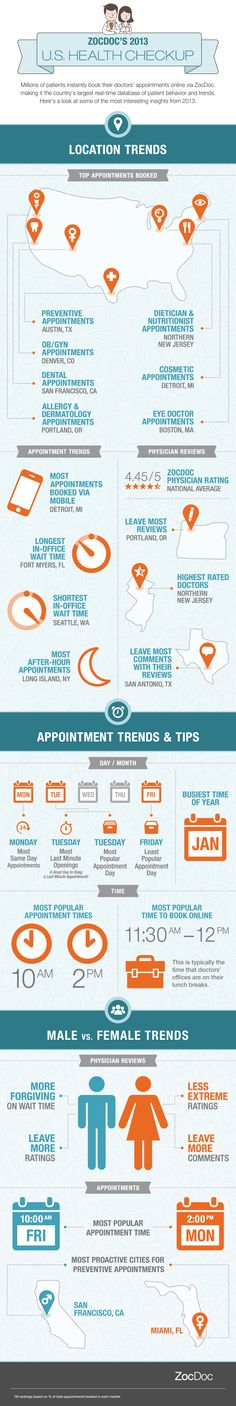 Where are doctor wait times the shortest? ZocDoc unveils top patient trends of 2013 | VentureBeat | Health | by Rebecca Grant