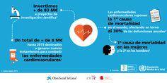 Infografía sobre la inversión en investigación científica en motivo del Día Mundial del Corazón. #ObraSocialencifras