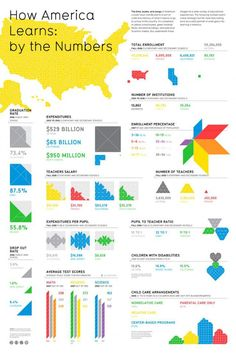 Data Visualization : How America Learns: by the Numbers | FlowingPrints