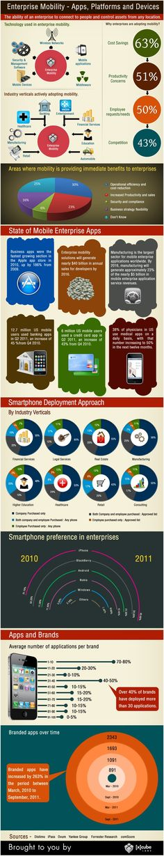 The Growth of Enterprise Mobility - info, trends and statistic on smartphone usage and adoption in industry.