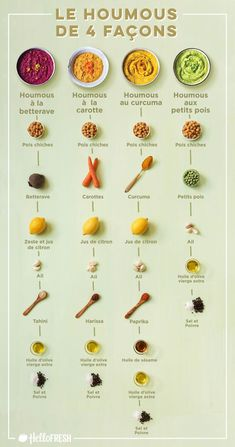 Spice up your classic hummus recipe with new vegetables, like peas, and other flavorful additions. Recipes for 1 Super Easy Green Pea Hummus Vegetarian Hummus Recipe, Vegan Pesto, Healthy Hummus Recipe Without Tahini, Homemade Hummus Recipe, Humus Recipe, Guacamole Recipe Easy, Falafel Recipe, Kale Pesto, Vegan Hummus