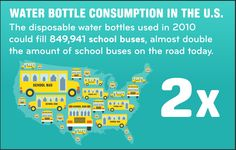 Infographic comparing our plastic water bottle waste with school buses. #plastic #pollution