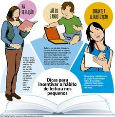 Hábito da leitura pode iniciar antes mesmo do nascimento. Trazer a leitura para o cotidiano das crianças rende frutos não apenas durante os primeiros anos de vida, mas também no futuro.(18/04/2017) #Leitura #Livro #Educação #Literatura #Ler #DiaDoLivro #Infantil #Criança #Hábito #Como #Incentivo #Incentivar #Hábito #Infográfico #Infografia #HojeEmDia