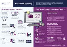 Password security & guidance from the UK's National Cyber Security Centre Cyber Security Certifications, Web Safety, Osi Model, Cyber Security Awareness, Password Security, Software Projects, Competitor Analysis, Human Emotions, Risk Management