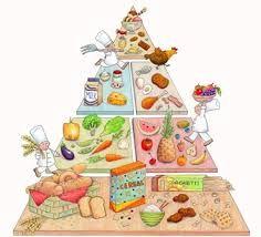 Výsledok vyhľadávania obrázkov pre dopyt pyramída zdravia pre deti