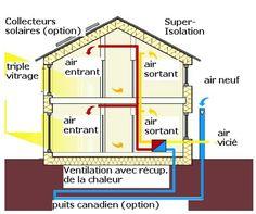 → Maison Passive, PassivHauss : la maison sans chauffage