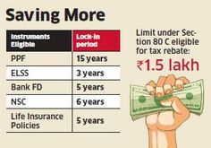 3-year bank FDs may get tax exemption