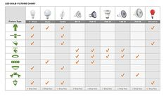 This online interactive chart helps you sort out which kind of LED bulb goes with which kind of light fixture. Very handy!