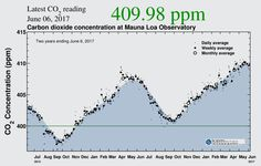 This humble 59-year-old chart reveals that atmospheric carbon dioxide levels continue to climb upward