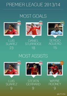 Most goals/most assists - 2/28/14