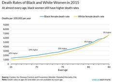 Death Rates of Black and White Women in 2015  At almost every age, black women still have higher death rates  Source: CDC / Urban Institute
