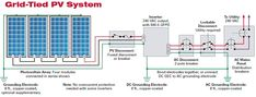 Solar Photovoltaic Panels Array Wiring Diagram | Non-Stop Engineering