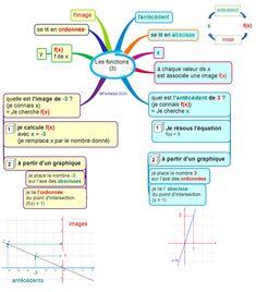 Les fonctions : une question de vocabulaire pour commencer Fractions, Image F, Map, Articles, Linear Function, Name Place Cards, Trivia, Location Map, Cards