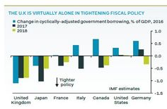 UK's austerity is harshest in G7