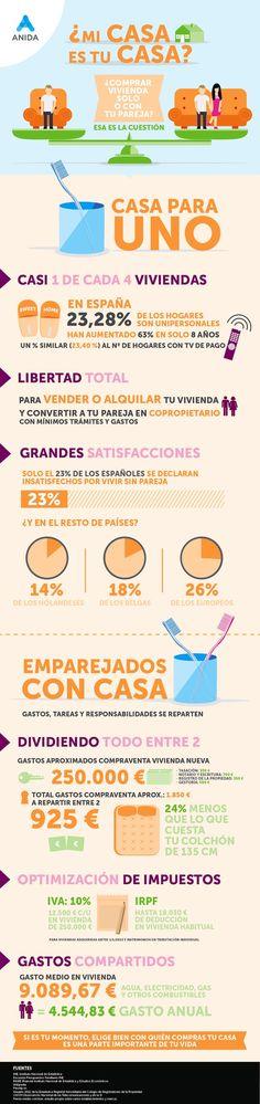Infografía de ANIDA sobre la decisión de comprar una vivienda solo o en pareja.   Visita el #BlogAnida y encontrarás más infografías de interés.  http://blog.anida.es/categoria/infografias/?utm_source=pinterest&utm_medium=rrss&utm_campaign=infografias