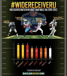#Baylor is #WideReceiverU. No school has had more WRs drafted in the last four years than BU. #sicem
