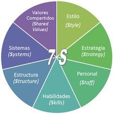Calidad Total Las 7 S De Mckinsey En Busca De La Excelencia Administracion De Empresas Organizadores Graficos Doctorado