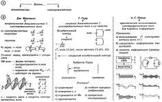 Электромагнитные волны и их свойства. принципы радиосвязи и примеры их практического использования
