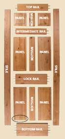 The parts of a joiner made traditional timber door for Door rails and stiles