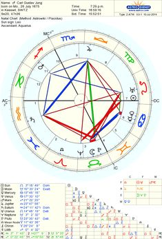 Astro-Databank chart of Carl Gustav Jung born on 26 July 1875 Ascendant Sign, Online Chart, Leo And Aquarius, Gustav Jung, Political Ideology, Astrology Chart, Do You Work, Birth Chart, Sun Sign