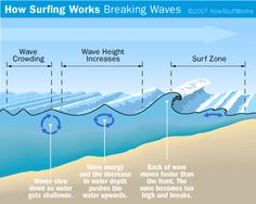 Breaking waves occur when swells reach shallower water at the shoreline or at an obstruction like a sandbar. Learn how waves break and become surfing waves.