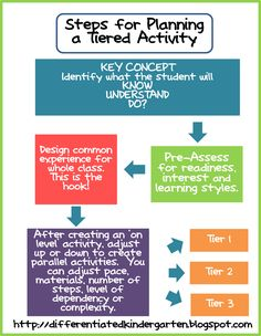 Easy ways to plan for tiered activities