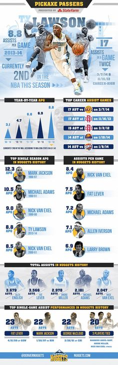 Ty Lawson Infographic