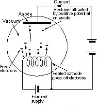 Dark Detector Led Ldr as well Vintage Tube Radio Servicing besides Rotative Speed Regulator Borer Driller Controller likewise Series And Parallel Dc Circuits moreover Audio Pre  lifier Project Circuit. on radio electronics tutorials