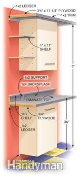 Garage Cabinet Storage: Wall system details http://www.familyhandyman.com/garage/storage/garage-cabinet-storage/view-all