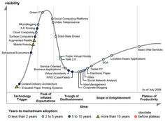 Gartner Hype Cycles provide a graphic representation of the maturity and adoption of technologies and applications, and how they are potentially relevant to solving real business problems and exploiting new opportunities. World Web, Electronic Paper, Mobile Robot, Behavioral Economics, Advertising Sales, Strategic Planning, Cloud Computing, New Opportunities