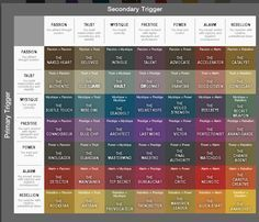 Trigger chart - personalities - great for creative writing - character building