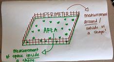 Area and Perimeter - Room 330 Anchor Charts Math Charts, Math Anchor Charts, Math For Kids, Fun Math, Fifth Grade Math, Fourth Grade, Math Classroom Decorations, 4th Grade Math Worksheets, Maths Area