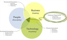 The Customer Experience Model