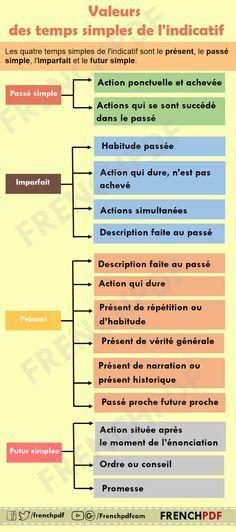 Infographie : Les valeurs des temps simples de l'indicatif - FrenchPdf - Télécharger des livres pdf