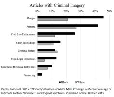 Caption: Data from an analysis of 330 articles about 66 Black and White celebrities who made headlines for perpetrating domestic violence – Social Science Project, Killed By Police, Criminal Justice System, University Of Minnesota, Keep It Real, Domestic Violence, Caption, Feminism, Crime