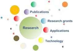 Research * Grants * Applications * Technology * Publications